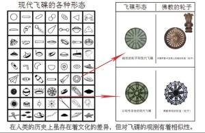 Buddhist Treasure Wheels that Represent Modern UFO's